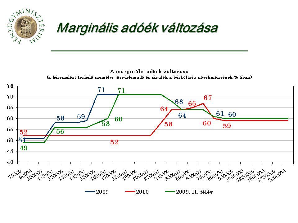 Marginális adóék változása