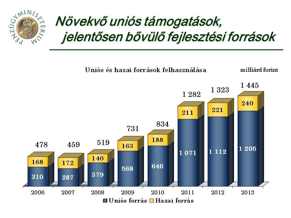 478459 519 731 834 1 282 1 323 1 445 milliárd forint Növekvő uniós támogatások, jelentősen bővülő fejlesztési források