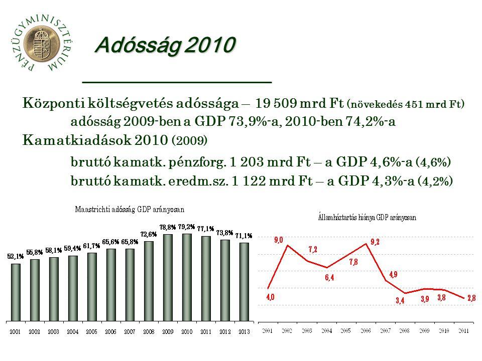 Adósság 2010 Központi költségvetés adóssága – 19 509 mrd Ft (növekedés 451 mrd Ft) adósság 2009-ben a GDP 73,9%-a, 2010-ben 74,2%-a Kamatkiadások 2010 (2009) bruttó kamatk.