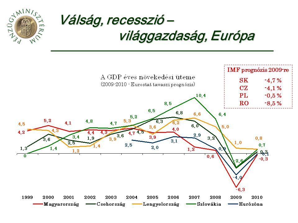 Válság, recesszió – világgazdaság, Európa IMF prognózis 2009-re SK-4,7 % CZ-4,1 % PL-0,5 % RO-8,5 %
