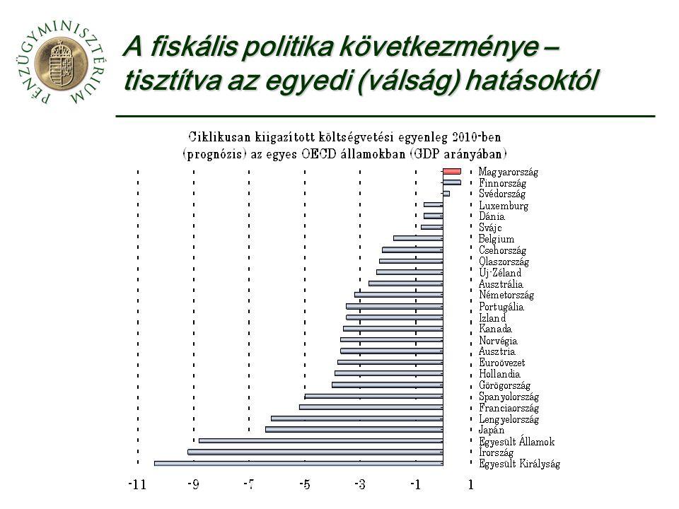 A fiskális politika következménye – tisztítva az egyedi (válság) hatásoktól