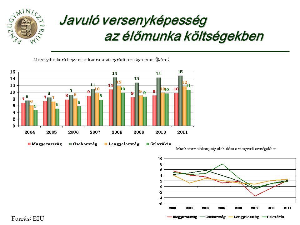 Javuló versenyképesség az élőmunka költségekben Forrás: EIU