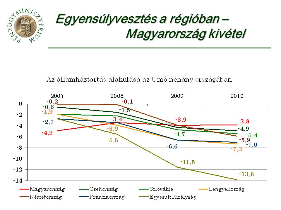 Gyors és sikeres költségvetési konszolidáció 2006-tól Intézkedések – 2006-2008 Bevételnövelés adó és járulékalap szélesítés minimumjárulék alap 4 százalékos különadó járulékemelés Kiadáscsökkentés központi közigazgatás karcsúsítása közoktatás, felsőoktatás – finanszírozás módosítása helyi önkormányzatok – kistérségi társulások közszférában 8 százalékos létszámcsökkentés ártámogatások módosítása – gyógyszer, távhő, utazás nyugdíjrendszer reformja egészségügy reformja