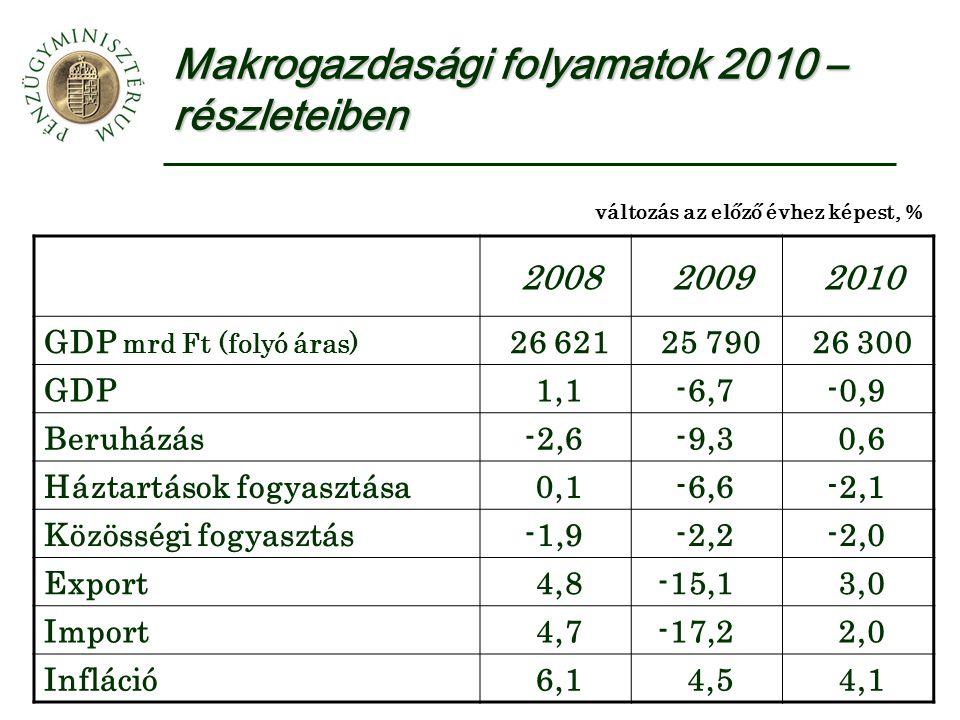 Makrogazdasági folyamatok 2010 – részleteiben 200820092010 GDP mrd Ft (folyó áras) 26 62125 79026 300 GDP1,1-6,7-0,9 Beruházás-2,6-9,30,6 Háztartások fogyasztása0,1-6,6-2,1 Közösségi fogyasztás-1,9-2,2-2,0 Export4,8-15,13,0 Import4,7-17,22,0 Infláció6,14,54,1 változás az előző évhez képest, %
