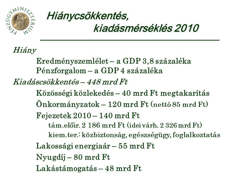Hiánycsökkentés, kiadásmérséklés 2010 Hiány Eredményszemlélet – a GDP 3,8 százaléka Pénzforgalom – a GDP 4 százaléka Kiadáscsökkentés – 448 mrd Ft Közösségi közlekedés – 40 mrd Ft megtakarítás Önkormányzatok – 120 mrd Ft (nettó 85 mrd Ft) Fejezetek 2010 – 140 mrd Ft tám.előir.