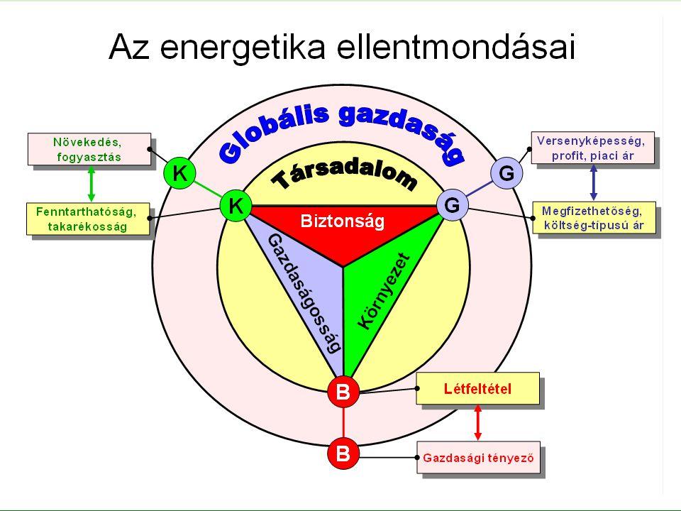 24 Az energetikai feladatok megosztása a központi kormányzati intézmények között Nemzetgazdasági Minisztérium  Stratégia- és programalkotás Nemzeti Fejlesztési Minisztérium  Szabályozás, jogszabályalkotás, végrehajtás