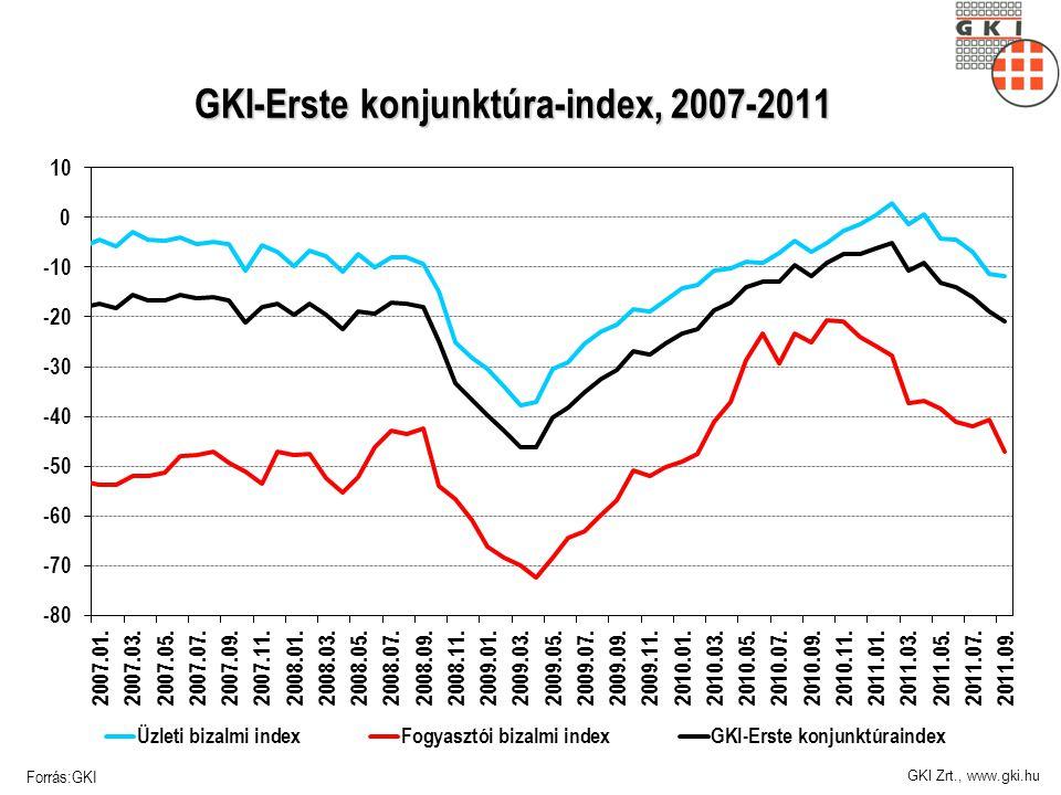 GKI Zrt., www.gki.hu GKI-Erste konjunktúra-index, 2007-2011 Forrás:GKI