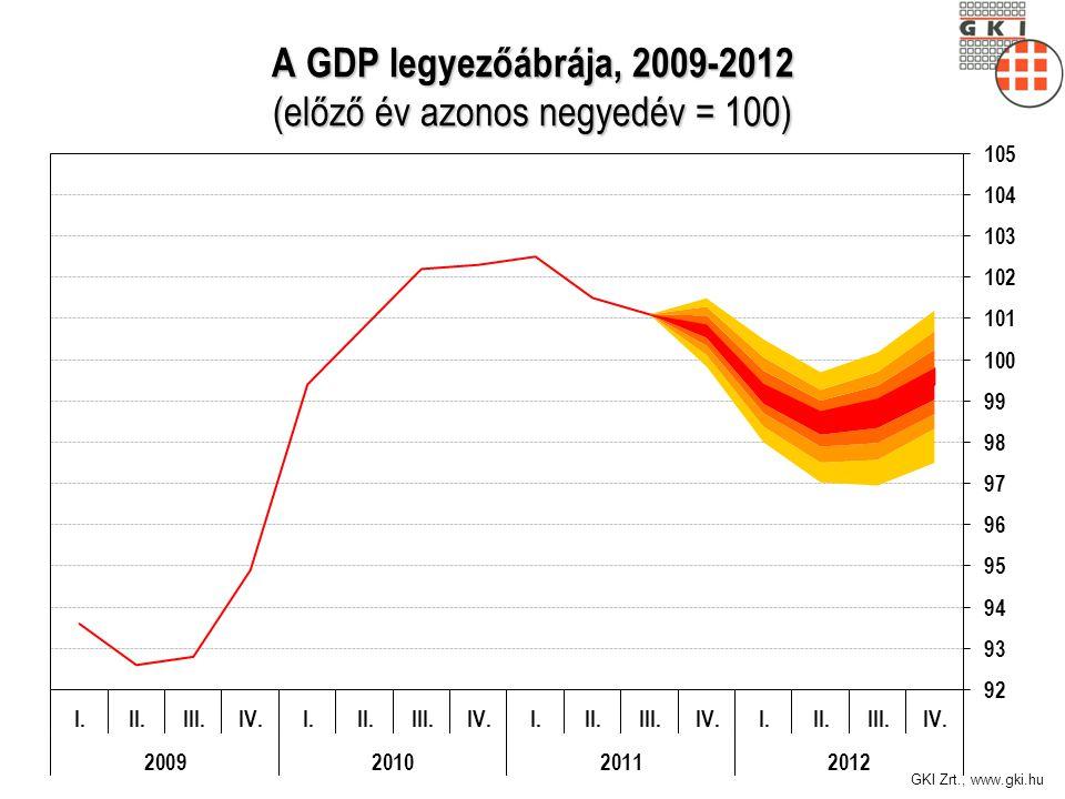 GKI Zrt., www.gki.hu A GDP legyezőábrája, 2009-2012 (előző év azonos negyedév = 100)
