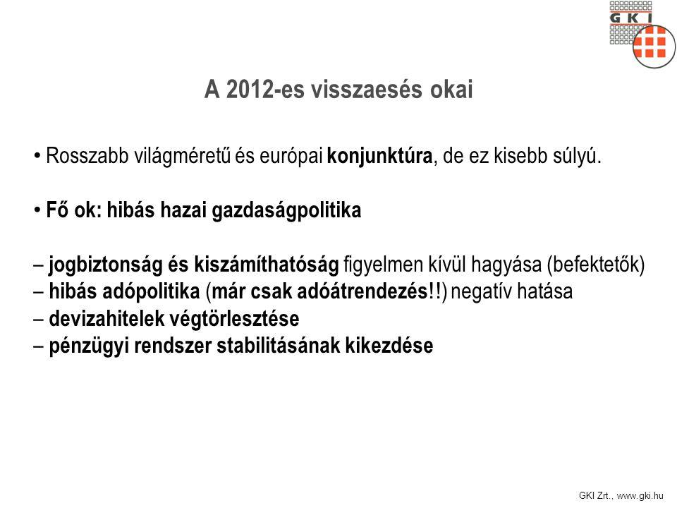 GKI Zrt., www.gki.hu A 2012-es visszaesés okai Rosszabb világméretű és európai konjunktúra, de ez kisebb súlyú.