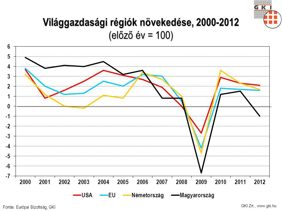 GKI Zrt., www.gki.hu Világgazdasági régiók növekedése, 2000-2012 (előző év = 100) Forrás: Európai Bizottság, GKI