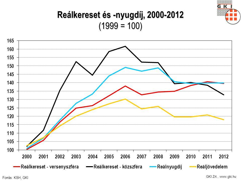 GKI Zrt., www.gki.hu Reálkereset és -nyugdíj, 2000-2012 (1999 = 100) Forrás: KSH, GKI