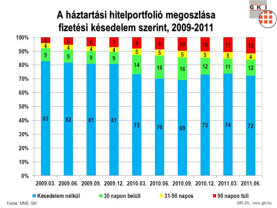 GKI Zrt., www.gki.hu A háztartási hitelportfolió megoszlása fizetési késedelem szerint, 2009-2011 Forrás: MNB, GKI