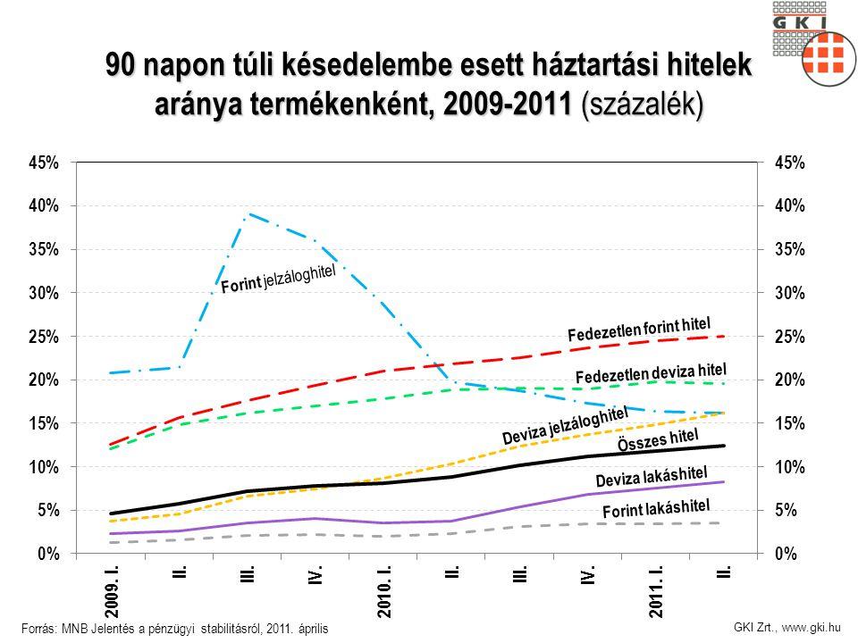 GKI Zrt., www.gki.hu 90 napon túli késedelembe esett háztartási hitelek aránya termékenként, 2009-2011 (százalék) Forrás: MNB Jelentés a pénzügyi stabilitásról, 2011.