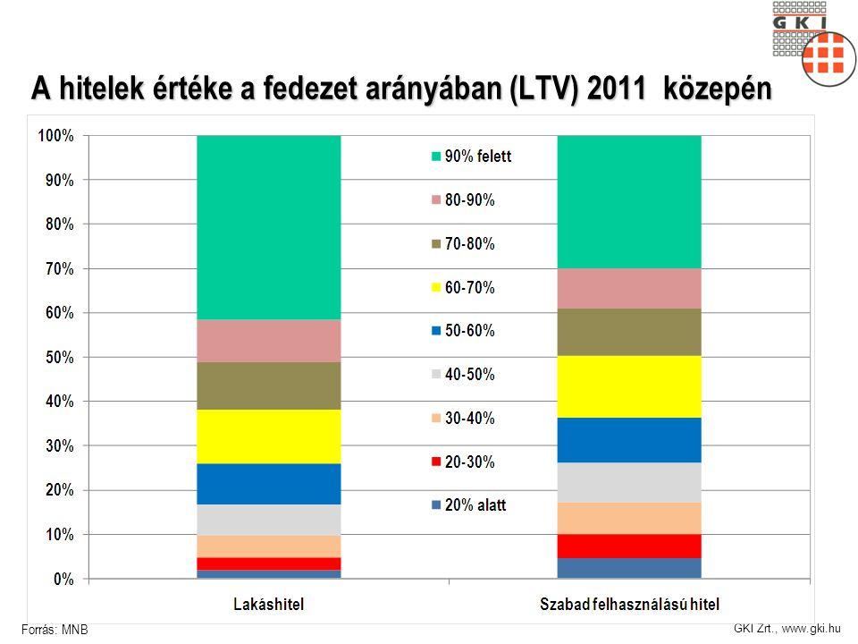 GKI Zrt., www.gki.hu A hitelek értéke a fedezet arányában (LTV) 2011 közepén Forrás: MNB