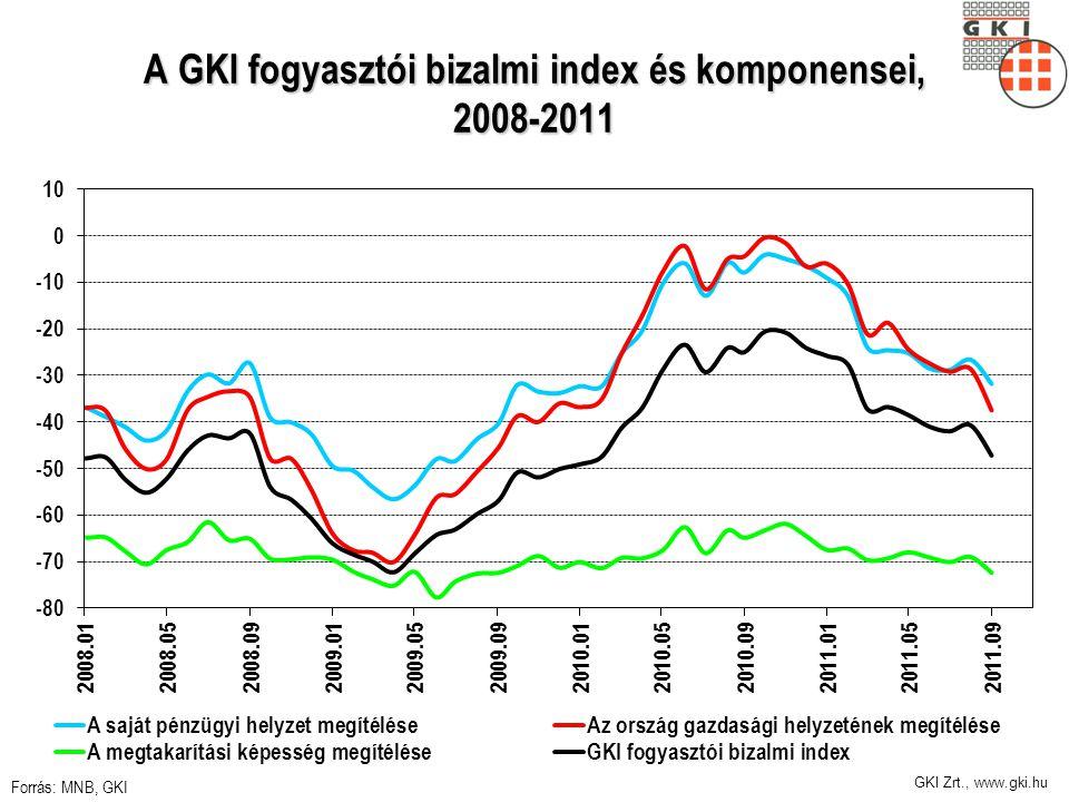 GKI Zrt., www.gki.hu A GKI fogyasztói bizalmi index és komponensei, 2008-2011 Forrás: MNB, GKI