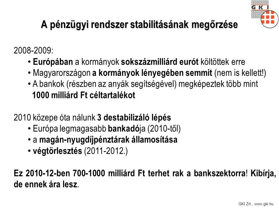 GKI Zrt., www.gki.hu A pénzügyi rendszer stabilitásának megőrzése 2008-2009: Európában a kormányok sokszázmilliárd eurót költöttek erre Magyarországon a kormányok lényegében semmit (nem is kellett!) A bankok (részben az anyák segítségével) megképeztek több mint 1000 milliárd Ft céltartalékot 2010 közepe óta nálunk 3 destabilizáló lépés Európa legmagasabb bankadó ja (2010-től) a magán-nyugdíjpénztárak államosítása végtörlesztés (2011-2012.) Ez 2010-12-ben 700-1000 milliárd Ft terhet rak a bankszektorra .