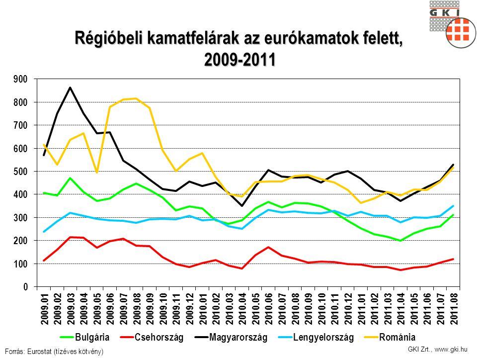 GKI Zrt., www.gki.hu Régióbeli kamatfelárak az eurókamatok felett, 2009-2011 Forrás: Eurostat (tízéves kötvény)