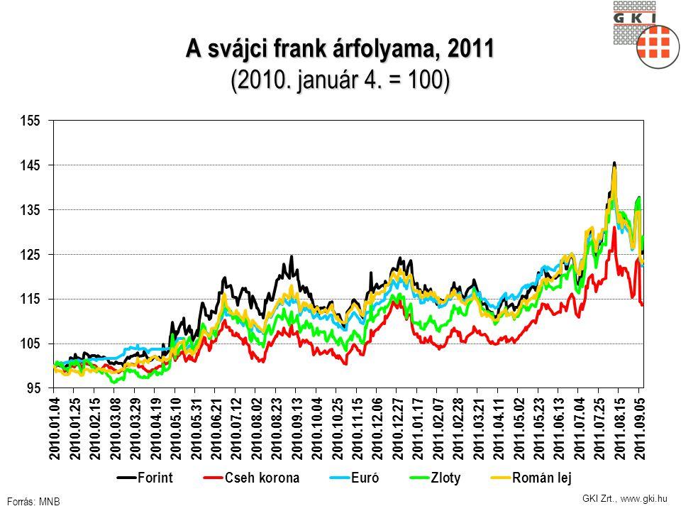 GKI Zrt., www.gki.hu A svájci frank árfolyama, 2011 (2010. január 4. = 100) Forrás: MNB