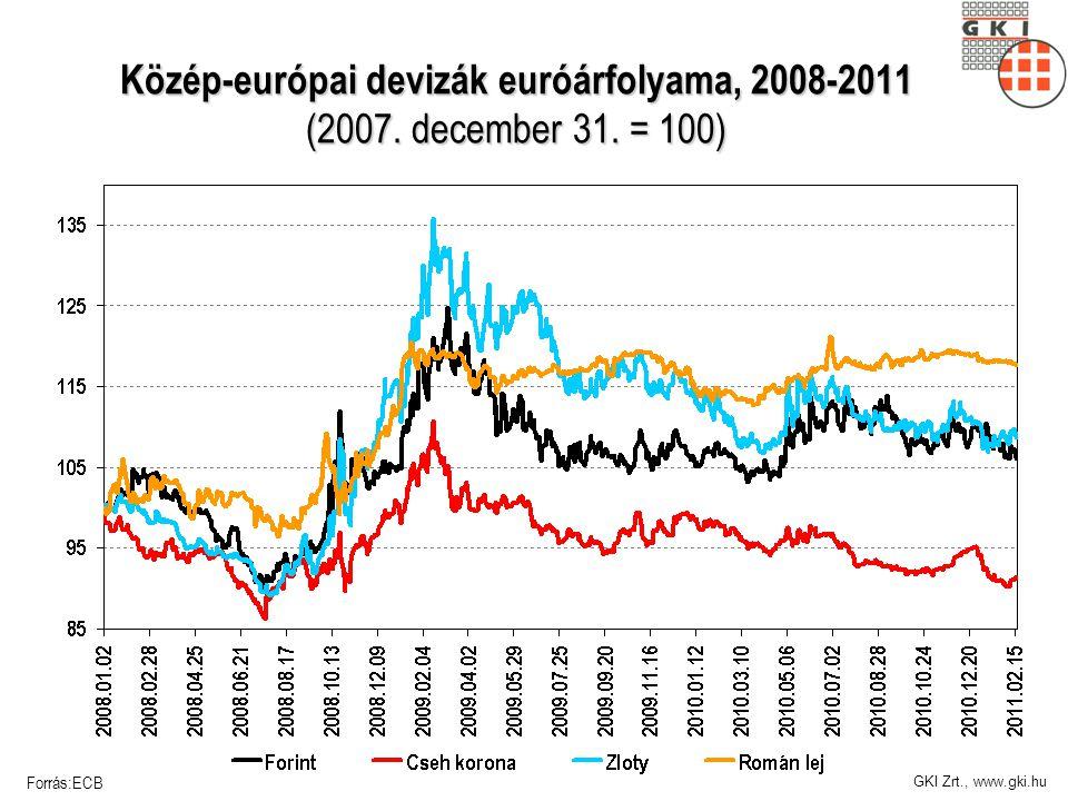 GKI Zrt., www.gki.hu Közép-európai devizák euróárfolyama, 2008-2011 (2007.