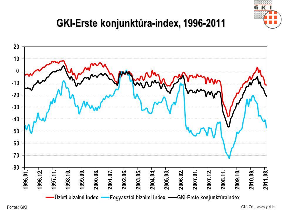 GKI Zrt., www.gki.hu GKI-Erste konjunktúra-index, 1996-2011 Forrás: GKI