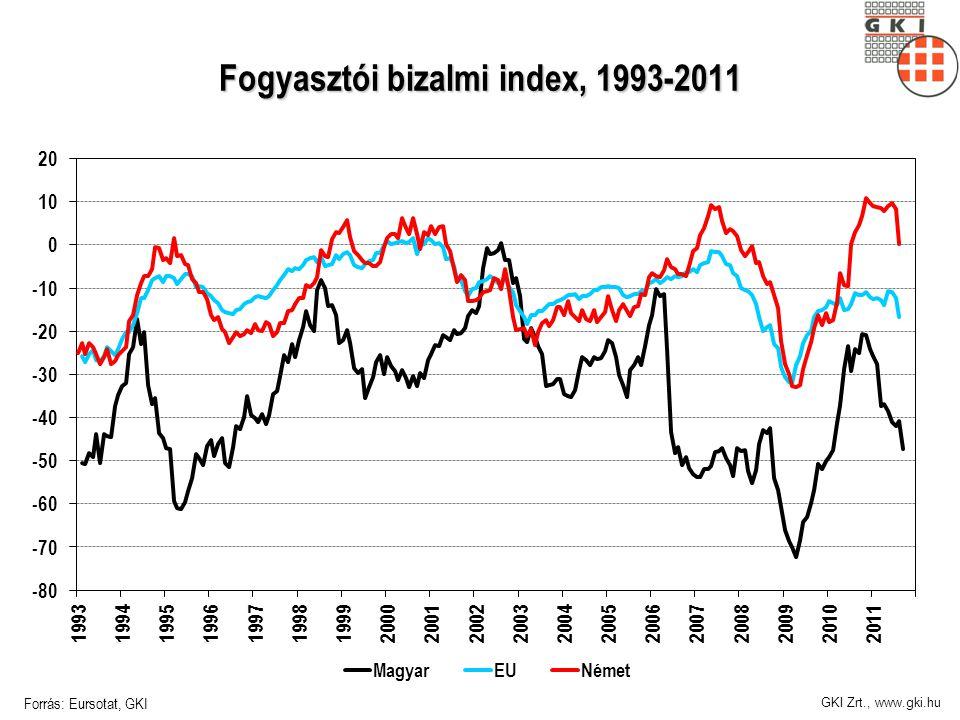 Fogyasztói bizalmi index, 1993-2011 Forrás: Eursotat, GKI