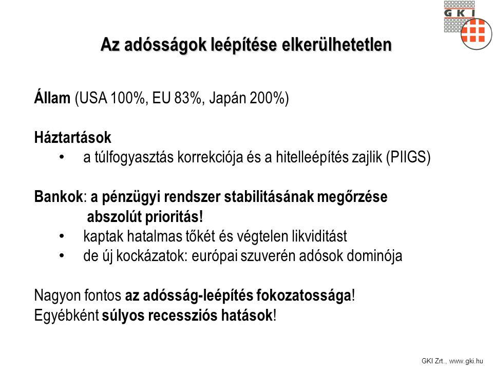 GKI Zrt., www.gki.hu Az adósságok leépítése elkerülhetetlen Állam (USA 100%, EU 83%, Japán 200%) Háztartások a túlfogyasztás korrekciója és a hitelleépítés zajlik (PIIGS) Bankok : a pénzügyi rendszer stabilitásának megőrzése abszolút prioritás.