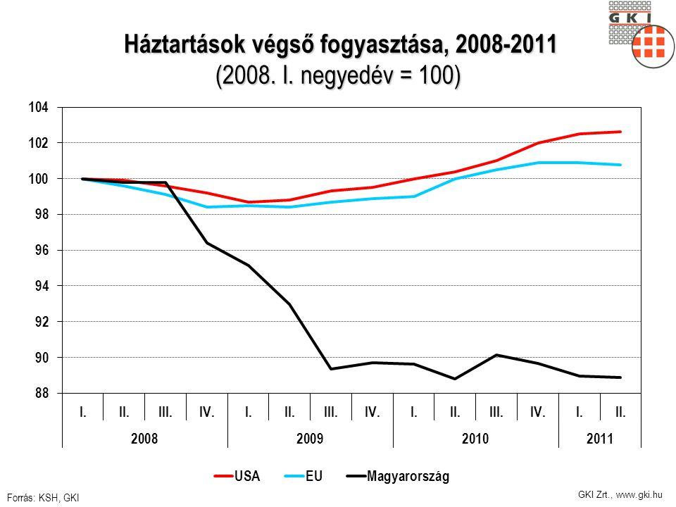 GKI Zrt., www.gki.hu Háztartások végső fogyasztása, 2008-2011 (2008.