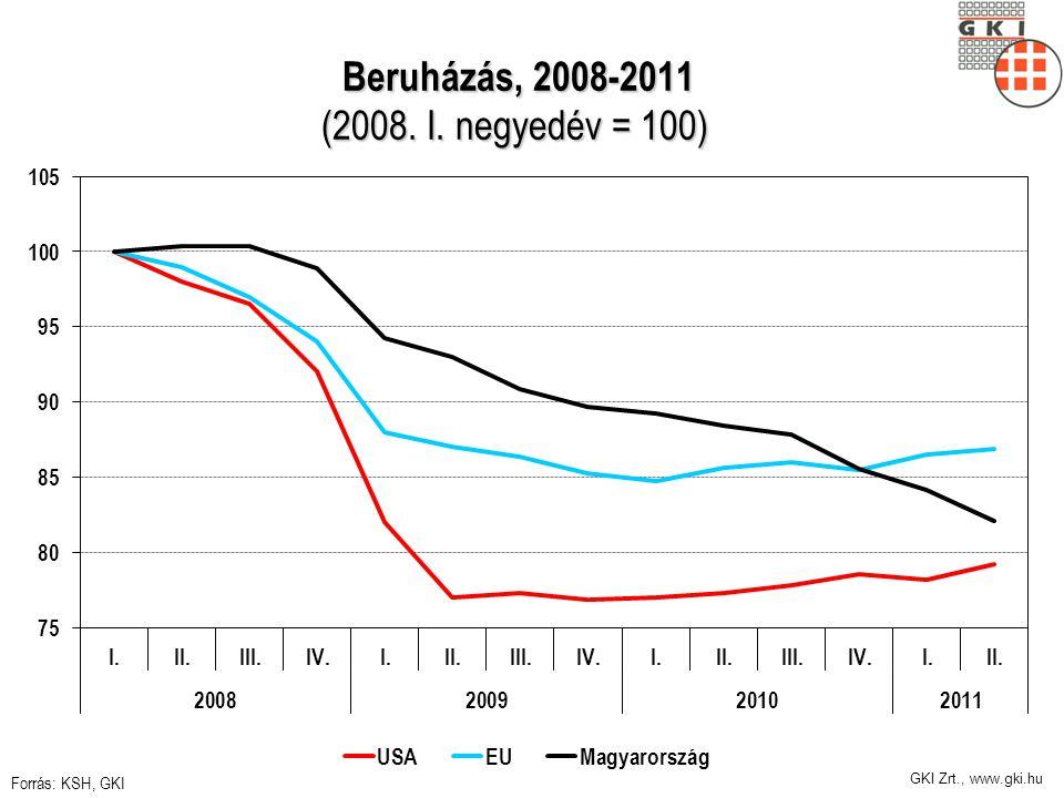 GKI Zrt., www.gki.hu Beruházás, 2008-2011 (2008. I.