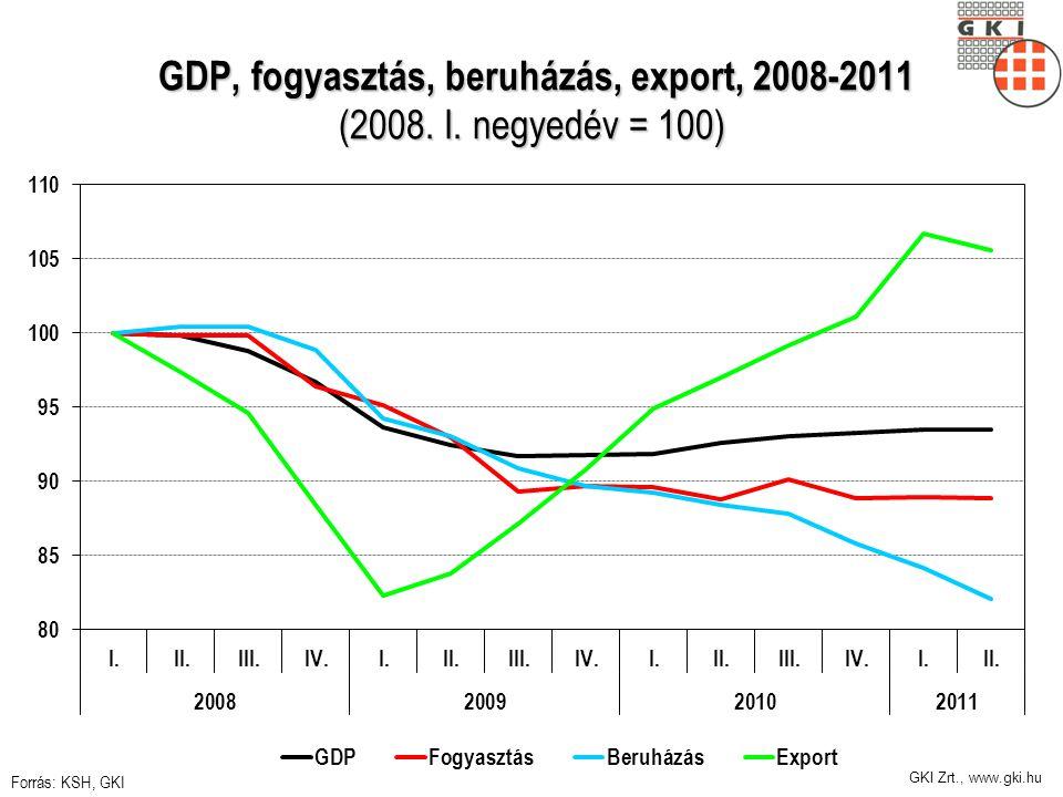 GKI Zrt., www.gki.hu GDP, fogyasztás, beruházás, export, 2008-2011 (2008.