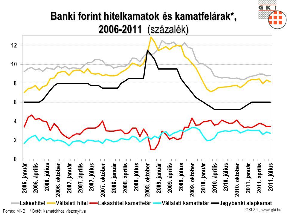GKI Zrt., www.gki.hu Banki forint hitelkamatok és kamatfelárak*, 2006-2011 (százalék) Forrás: MNB * Betéti kamatokhoz viszonyítva