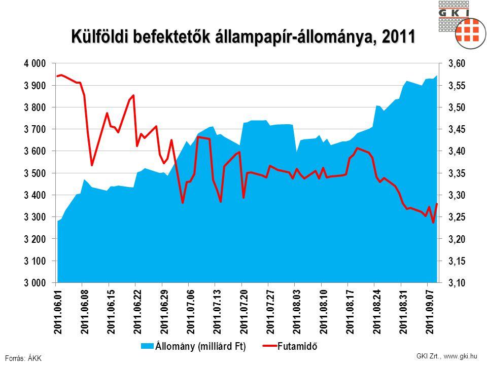 Külföldi befektetők állampapír-állománya, 2011 Forrás: ÁKK