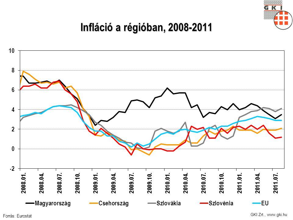 GKI Zrt., www.gki.hu Infláció a régióban, 2008-2011 Forrás: Eurostat