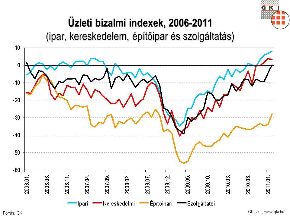 GKI Zrt., www.gki.hu Üzleti bizalmi indexek, 2006-2011 (ipar, kereskedelem, építőipar és szolgáltatás) Forrás: GKI
