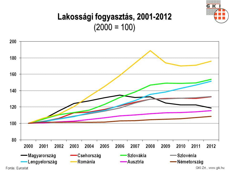 GKI Zrt., www.gki.hu Lakossági fogyasztás, 2001-2012 (2000 = 100) Forrás: Eurostat
