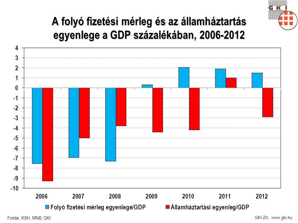 GKI Zrt., www.gki.hu A folyó fizetési mérleg és az államháztartás egyenlege a GDP százalékában, 2006-2012 Forrás: KSH, MNB, GKI