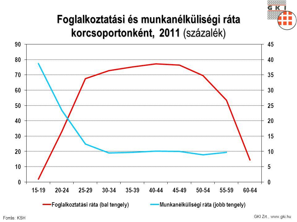 GKI Zrt., www.gki.hu Foglalkoztatási és munkanélküliségi ráta korcsoportonként, 2011 (százalék) Forrás: KSH