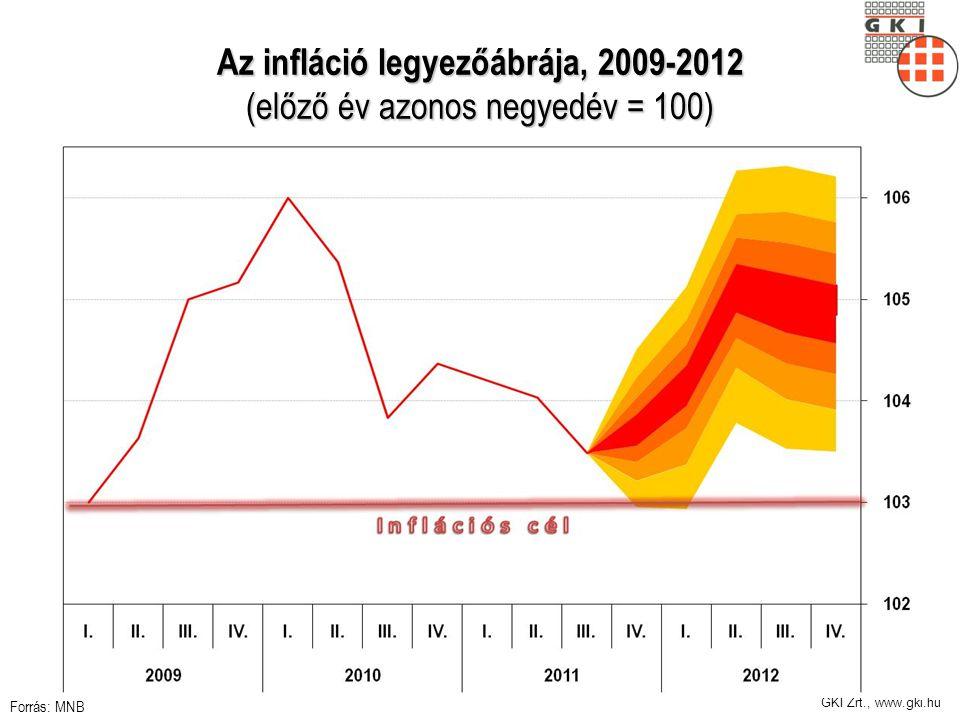 GKI Zrt., www.gki.hu Az infláció legyezőábrája, 2009-2012 (előző év azonos negyedév = 100) Forrás: MNB