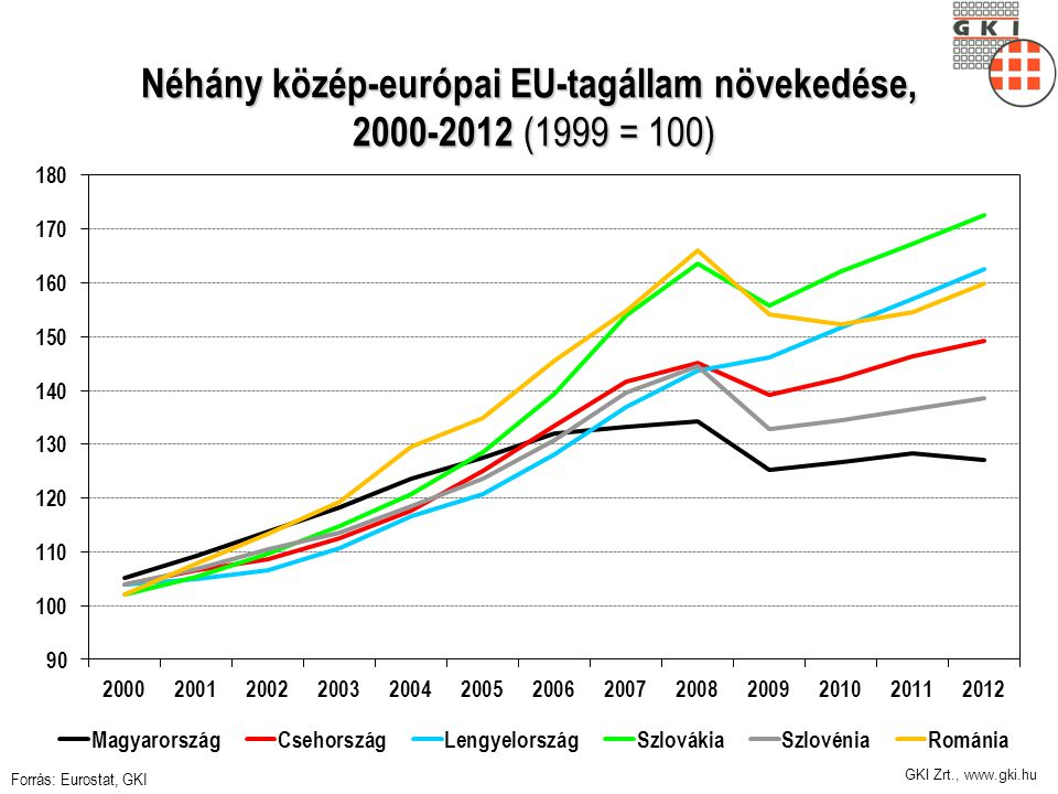 GKI Zrt., www.gki.hu Néhány közép-európai EU-tagállam növekedése, 2000-2012 (1999 = 100) Forrás: Eurostat, GKI