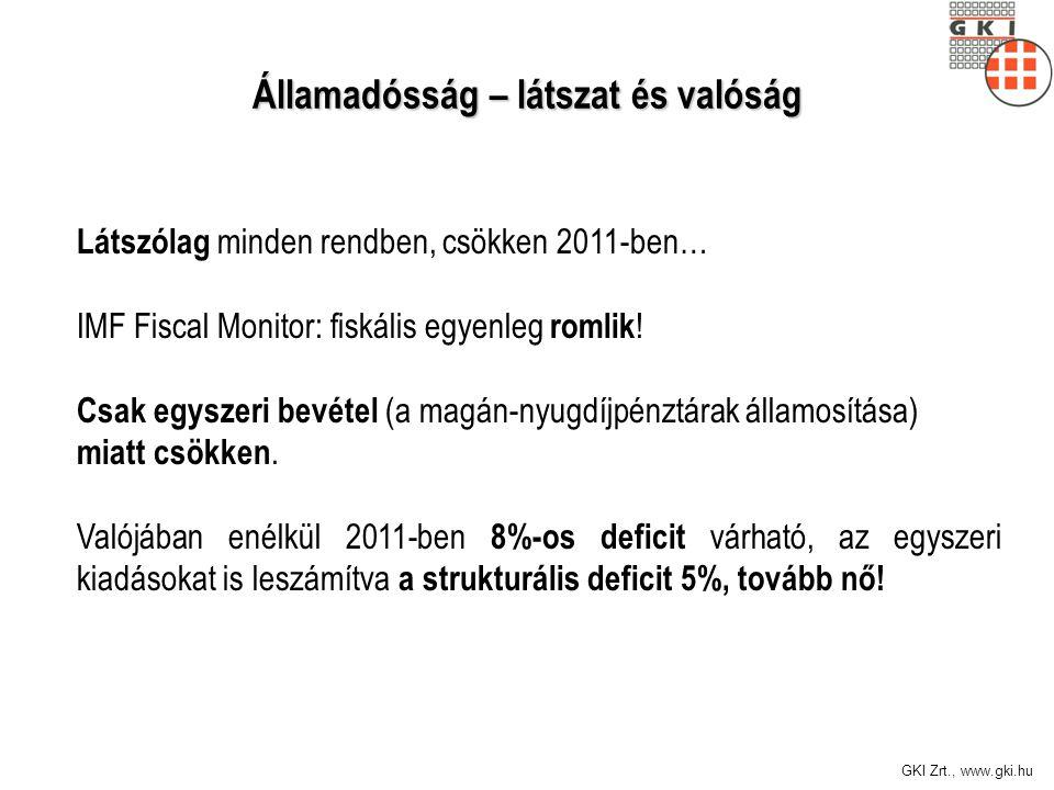 GKI Zrt., www.gki.hu Államadósság – látszat és valóság Látszólag minden rendben, csökken 2011-ben… IMF Fiscal Monitor: fiskális egyenleg romlik .