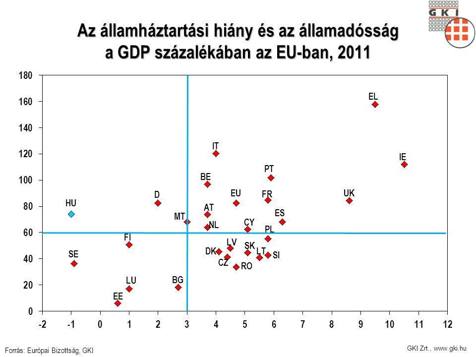 GKI Zrt., www.gki.hu Az államháztartási hiány és az államadósság a GDP százalékában az EU-ban, 2011 Forrás: Európai Bizottság, GKI
