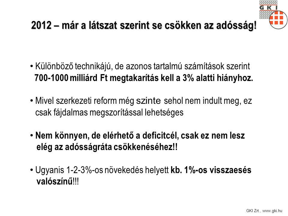GKI Zrt., www.gki.hu 2012 – már a látszat szerint se csökken az adósság.