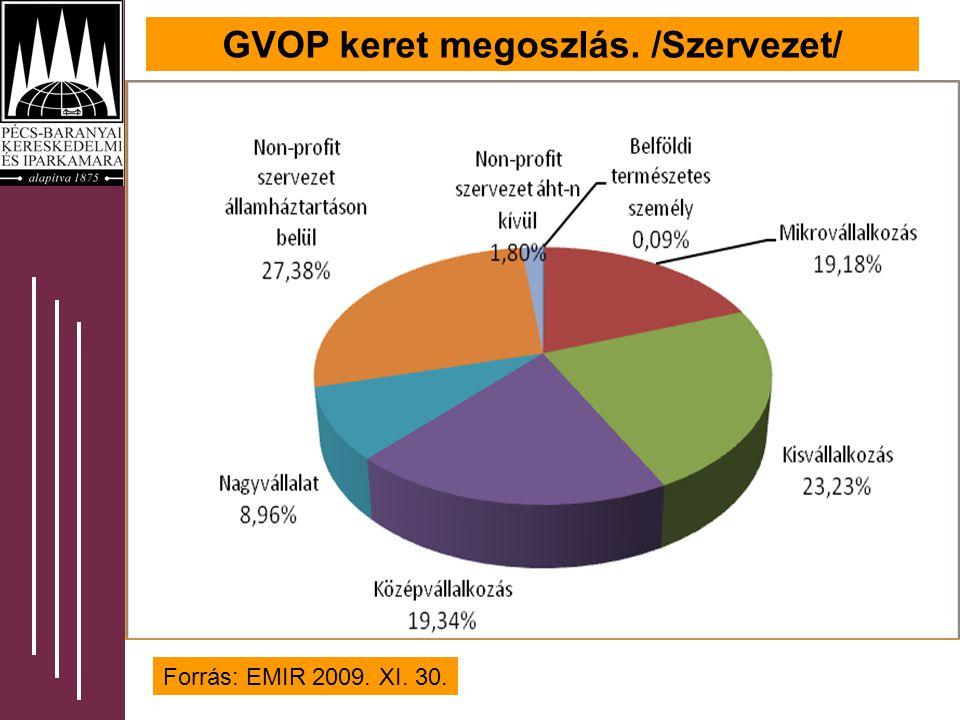 GVOP keret megoszlás. /Szervezet/ Forrás: EMIR 2009. XI. 30.