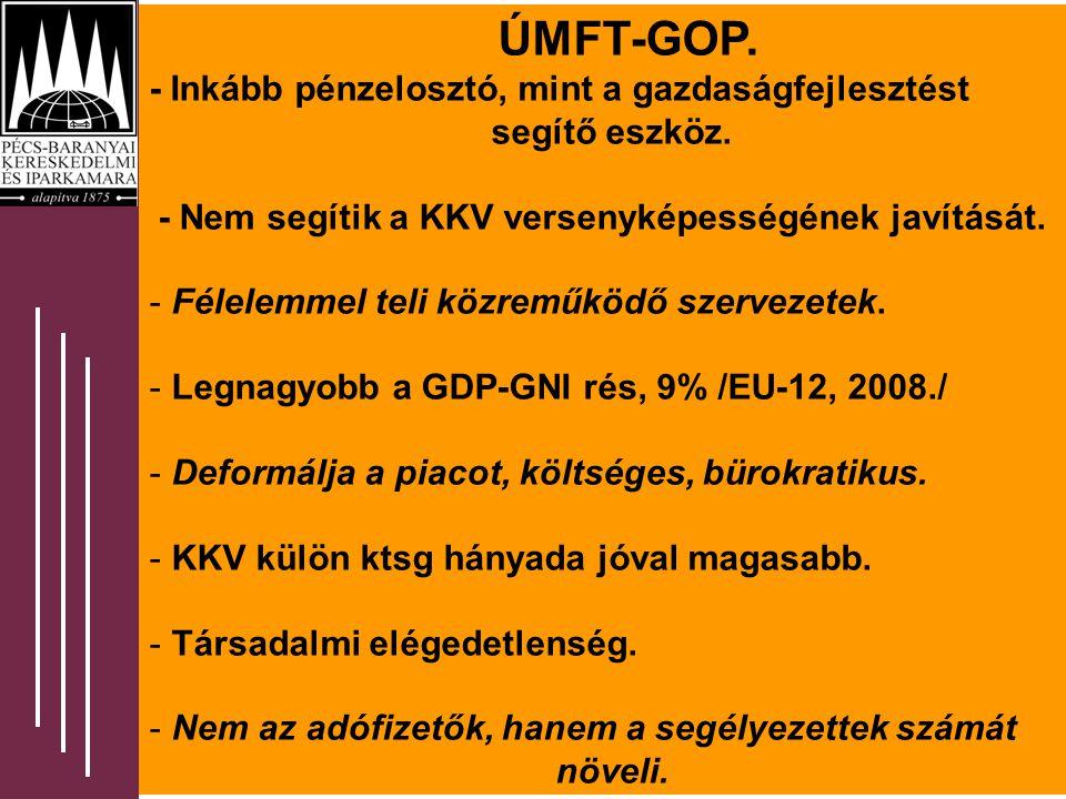 A megítélt támogatások területi eloszlása ÚMFT-GOP.