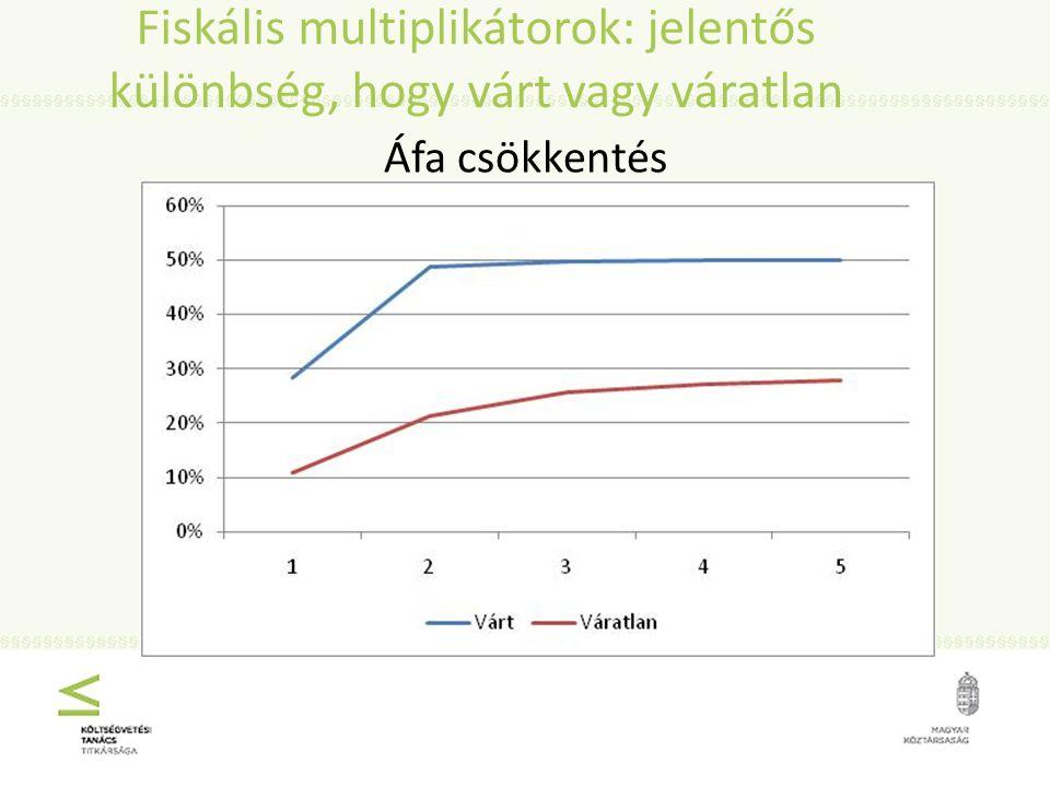 Fiskális multiplikátorok: jelentős különbség, hogy várt vagy váratlan Áfa csökkentés