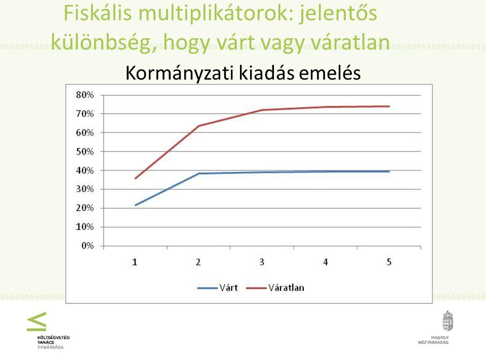 Fiskális multiplikátorok: jelentős különbség, hogy várt vagy váratlan Kormányzati kiadás emelés