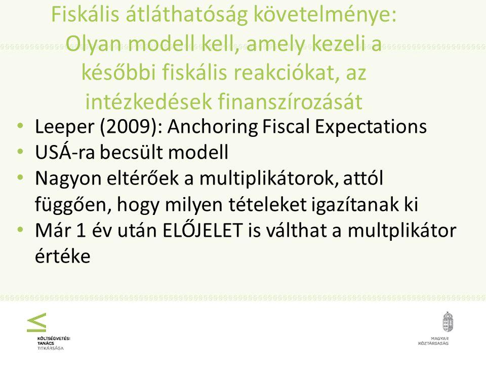 Fiskális átláthatóság követelménye: Olyan modell kell, amely kezeli a későbbi fiskális reakciókat, az intézkedések finanszírozását Leeper (2009): Anchoring Fiscal Expectations USÁ-ra becsült modell Nagyon eltérőek a multiplikátorok, attól függően, hogy milyen tételeket igazítanak ki Már 1 év után ELŐJELET is válthat a multplikátor értéke