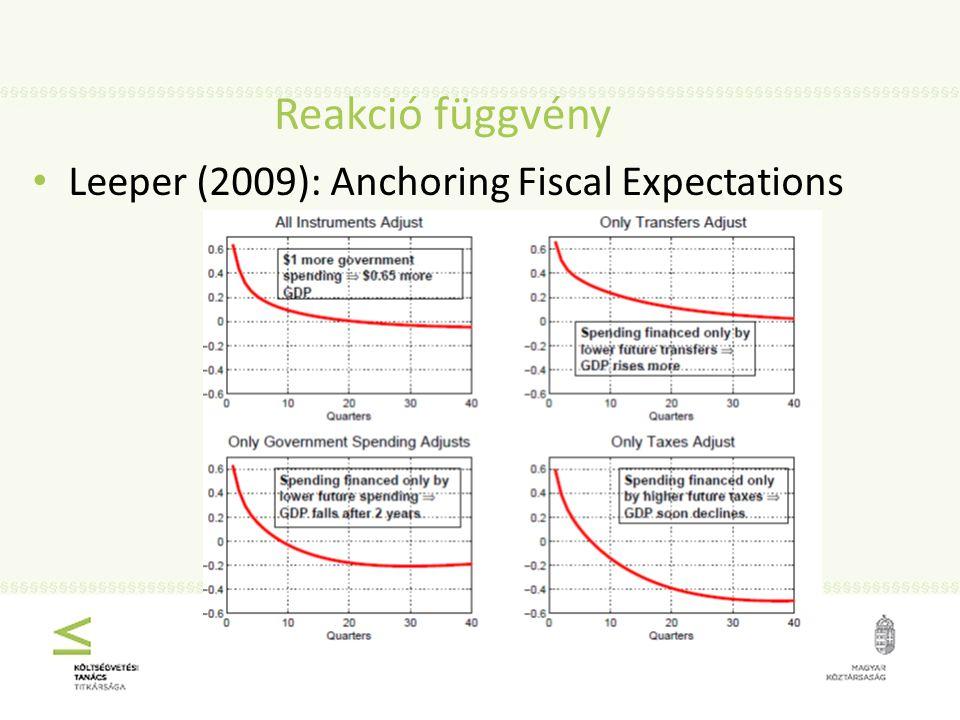 Reakció függvény Leeper (2009): Anchoring Fiscal Expectations