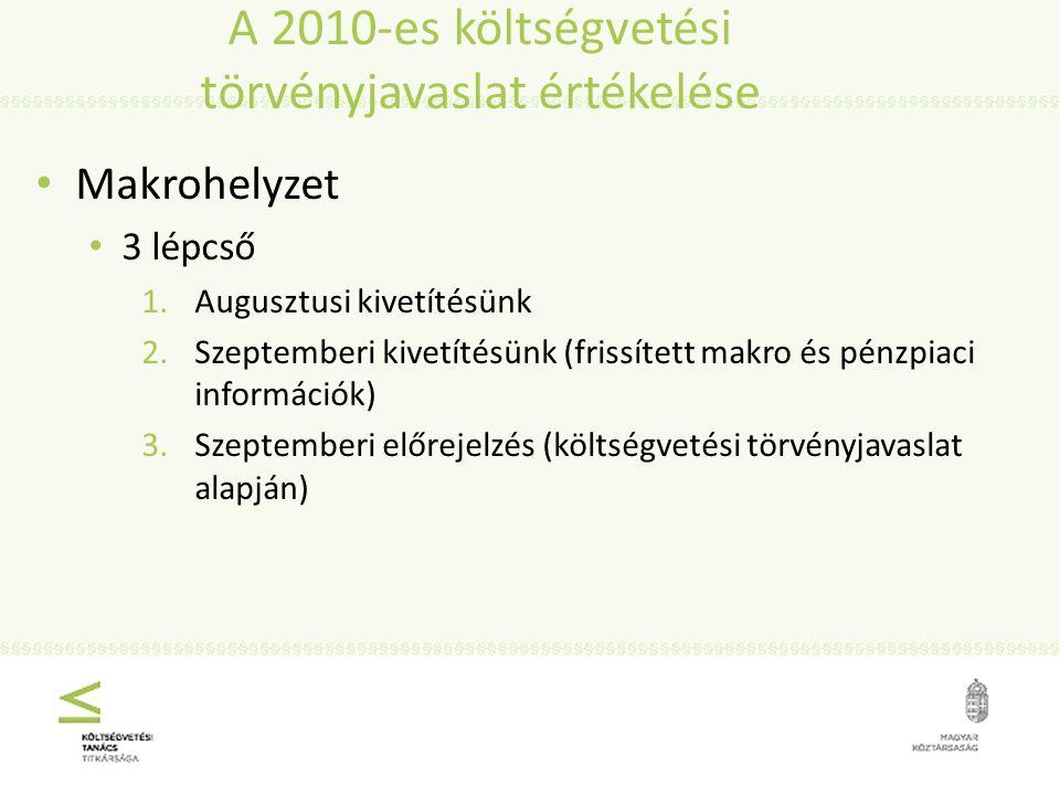 Makrohelyzet 3 lépcső 1.Augusztusi kivetítésünk 2.Szeptemberi kivetítésünk (frissített makro és pénzpiaci információk) 3.Szeptemberi előrejelzés (költségvetési törvényjavaslat alapján)