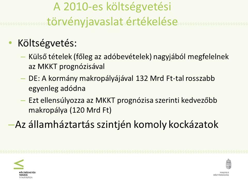 A 2010-es költségvetési törvényjavaslat értékelése Költségvetés: – Külső tételek (főleg az adóbevételek) nagyjából megfelelnek az MKKT prognózisával – DE: A kormány makropályájával 132 Mrd Ft-tal rosszabb egyenleg adódna – Ezt ellensúlyozza az MKKT prognózisa szerinti kedvezőbb makropálya (120 Mrd Ft) – Az államháztartás szintjén komoly kockázatok