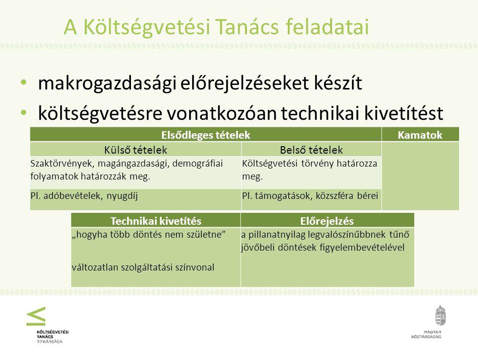A Költségvetési Tanács feladatai makrogazdasági előrejelzéseket készít költségvetésre vonatkozóan technikai kivetítést készít Elsődleges tételekKamatok Külső tételekBelső tételek Szaktörvények, magángazdasági, demográfiai folyamatok határozzák meg.